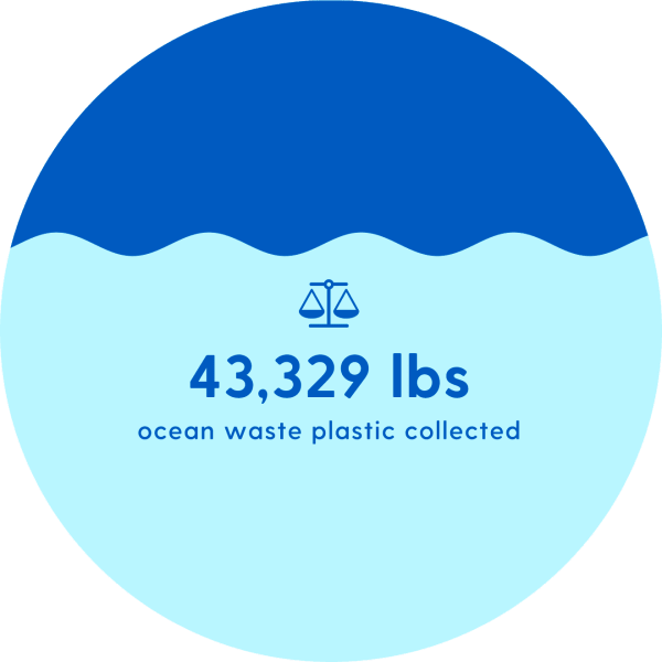 43,329 lbs of ocean waste plastic collected