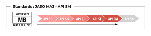 Standards JASO MA2 – API SM