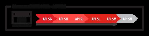 Normas JASO MA2 – API SM