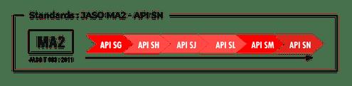 Standards JASO MA2 API SN