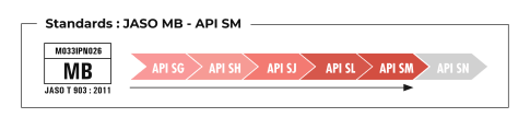 Standards JASO MB – API SM
