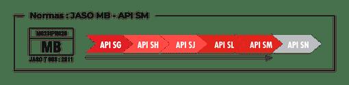Normas JASO MB – API SM