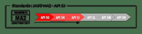 Standards JASO MA2 – API SJ
