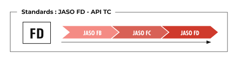 Standards JASO FD API TC
