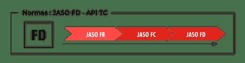 Normas JASO FD API TC