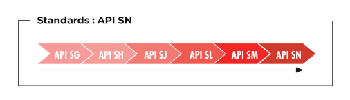 Standards API SN