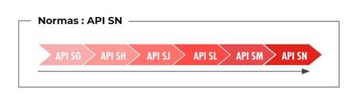 Normas API SN