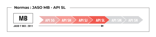 Normas JASO MB API SL