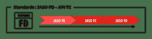 Standards JASO FD API TC