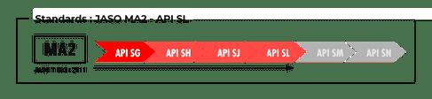 Standards Jaso MA2 API SL