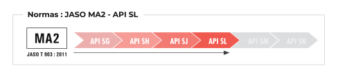 Normas Jaso MA2 API SL