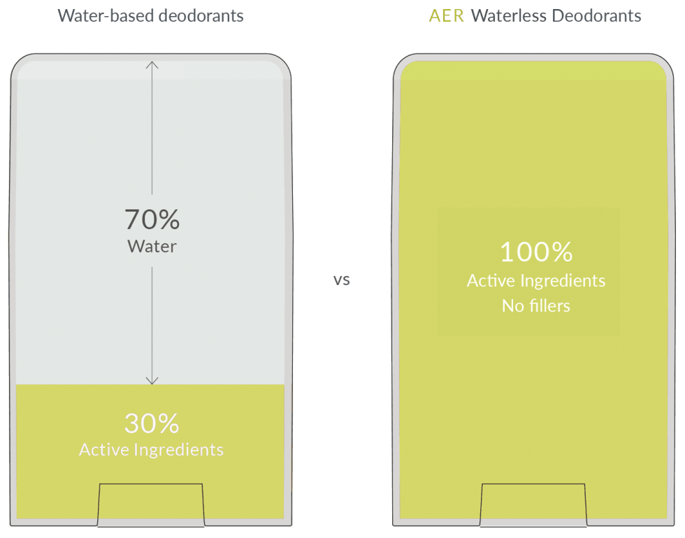Deodorant Mini Formula
